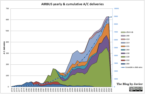 AIRBUS deliveries through January 2015.