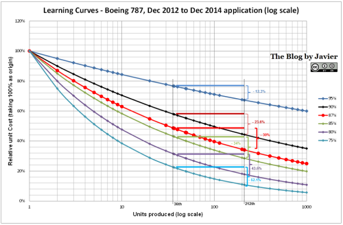 Boeing 787 learning curve over 176 units through Dec 2014 calculation, delta unit cost between 36th & 212th units.