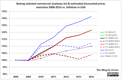 Boeing List & discount Prices evolution graphic vs. inflation in USA (through 2014).