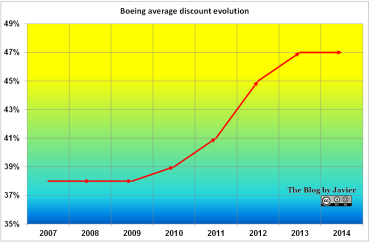 Boeing Average Discount Evolution, through 2014.