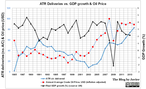 ATR deliveries vs. GDP growth and oil price (2014 update).