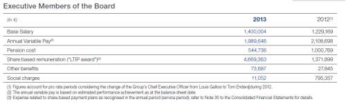 Airbus Group's Tom Enders 2013 compensation.