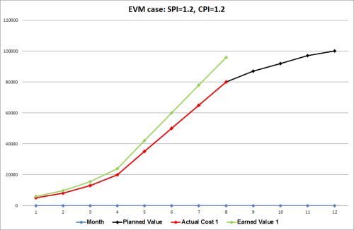 EVM case 1: SPI=1.2, CPI=1.2