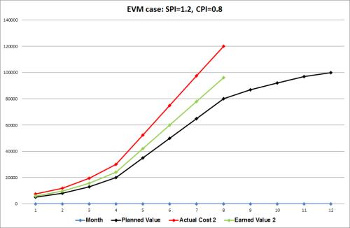 EVM case 2: SPI=1.2, CPI=0.8