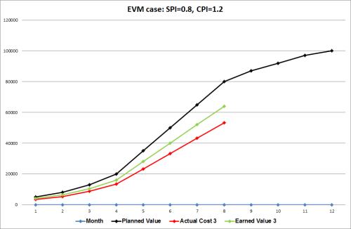 EVM case 3: SPI=0.8, CPI=1.2