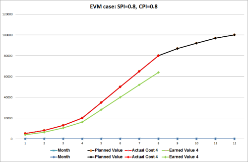 EVM case 4: SPI=0.8, CPI=0.8