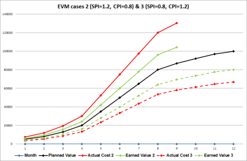EVM cases 2 and 3.