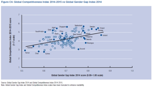Global Competitive Index vs. Global Gender Gap Index.