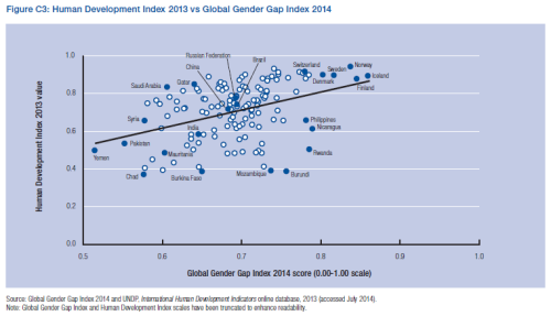 Human Development Index vs. Global Gender Gap Index.