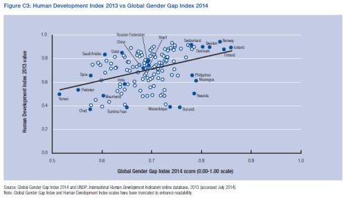 Human Development Index vs. Global Gender Gap Index.