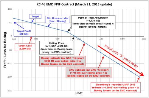 But An Example Can Be Given With The KC 46 Development Contract And One Recent Article EMD Update March 2015