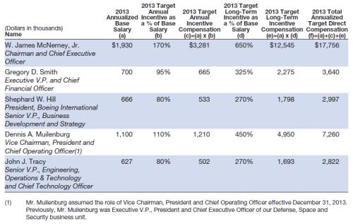 Boeing's Jim McNerney 2013 compensation.