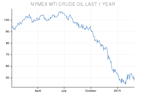 Oil prices drop Q4 2014.