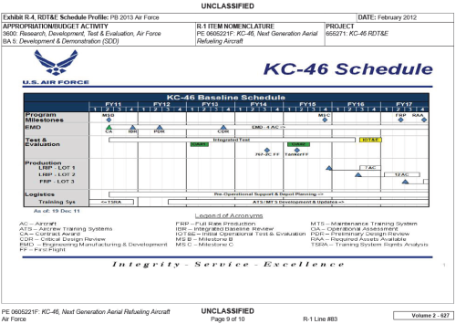 USAF FY2013 budget request - KC-46 Planning.