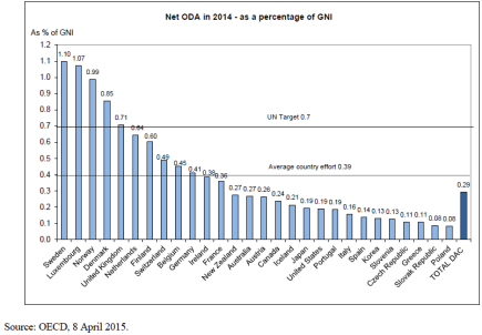 OECD ODA 2014, target, average country effort and total DAC.
