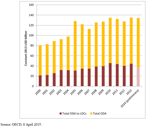 OECD ODA 2014 evolution
