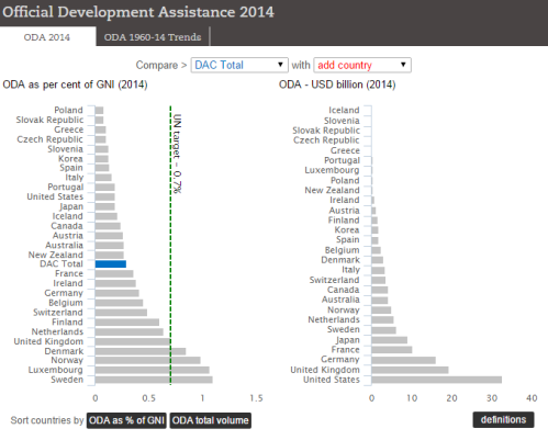 OECD Official Development Assistance, 2014 data.