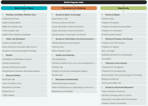 Social Progress Index indicators.