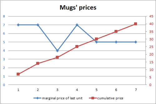 Mugs' prices.