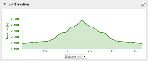 Climb elevation of the run.