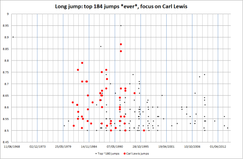Best ever ~180 long jumps, focus on Carl Lewis.