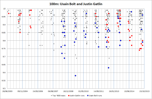 Best ever ~800 100m times, focus on Usain Bolt and Justin Gatlin.