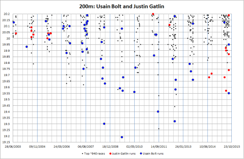 Best ever ~950 200m times, focus on Usain Bolt and Justin Gatlin.