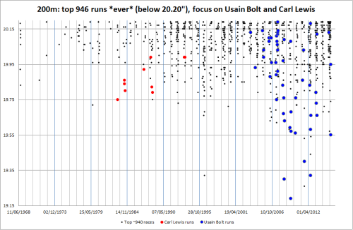 Best ever ~950 200m times, focus on Carl Lewis and Usain Bolt.