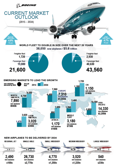 Boeing Commercial Aviation Market Forecast 2015-2034 infographic.