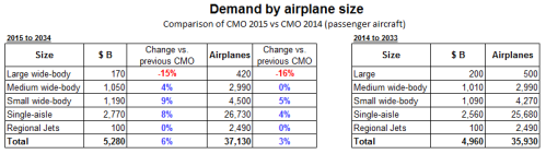 CMO 2015 vs 2014 comparison.