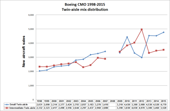 Twin-aisle mix distribution (Boeing CMO 1998-2015, includes both passenger and freighter aircraft).