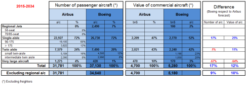 Comparison of Airbus GMF and Boeing CMO 2015-2034.