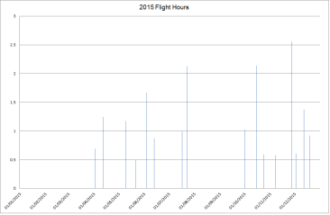 2015 Flight Hours.