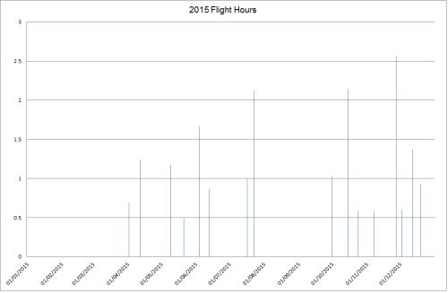2015 Flight Hours.