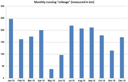 "2015 running monthly ""mileage""."