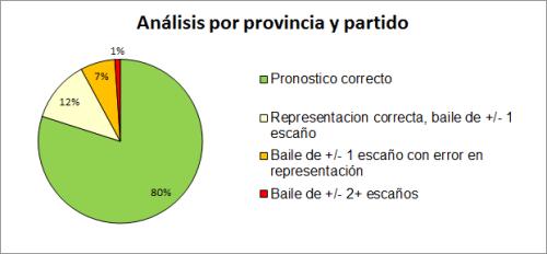 Analisis por partido y provincia.