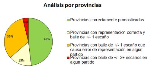 Análisis por provincia.