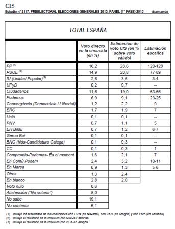 CIS_porcentajes