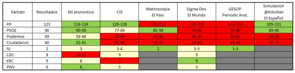Comparativa de encuestas electorales vs resultados.