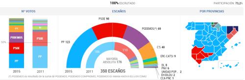 Resultados elecciones generales 2015.