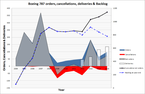 787 orders, cancellations, deliveries and backlog through 2015.
