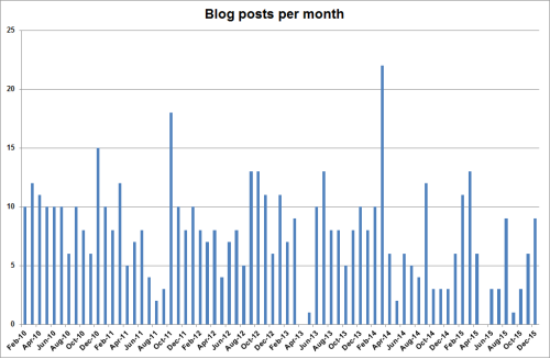 Blog post per month