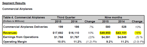 Boeing Commercial Airplanes revenues Q3 2015.