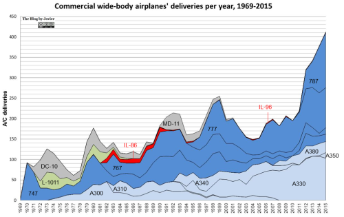Commercial wide-body airplanes' deliveries per year, 1969-2015.