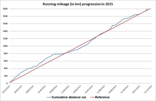 Running mileage 2015 progression
