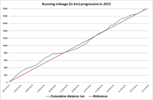 Running mileage 2015 progression