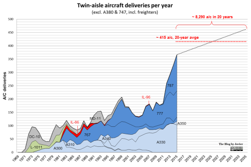 Twin-aisle deliveries historic and 20-year forecast.