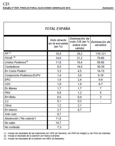 CIS 26J tabla resumen