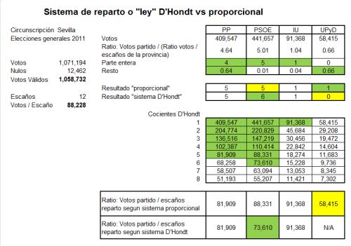 DHondt vs proporcional