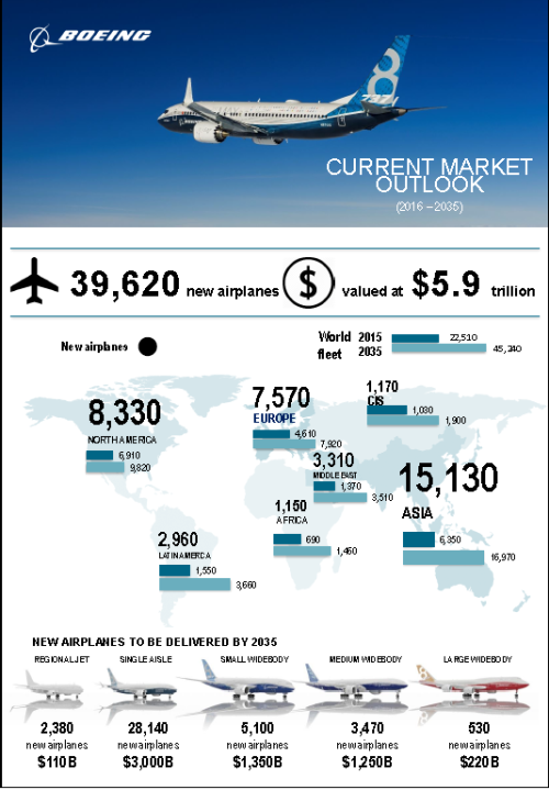 Boeing Commercial Aviation Market Forecast 2016-2035 infographic.